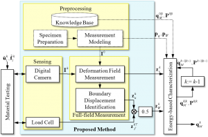 overview figure