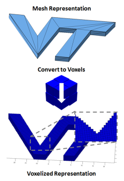 Manufacturability Assessment in Additive Manufacturing using Voxels